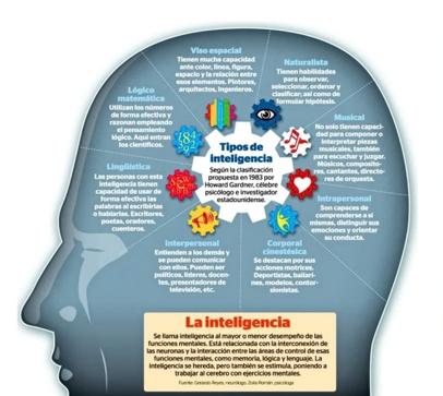 Cómo potenciar nuestra inteligencia, por Carlos Pérez-Carracedo