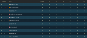 Así queda la clasificación de la Liga Santander tras la victoria del Real Madrid