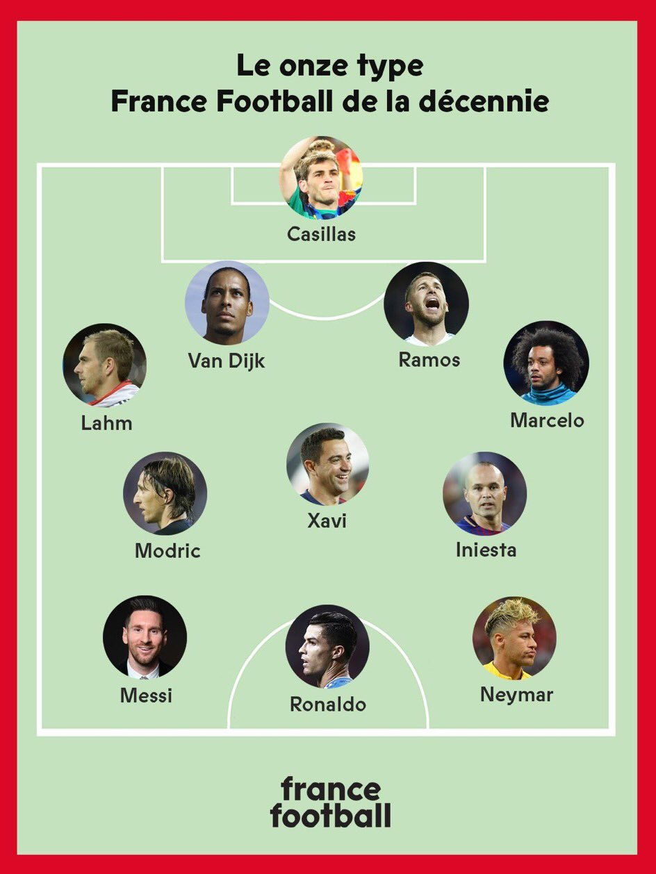 El Real Madrid copa el once ideal de la década de France Football