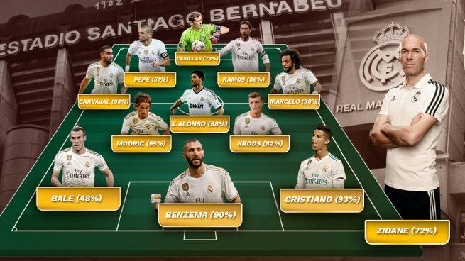 El once de la década del Real Madrid