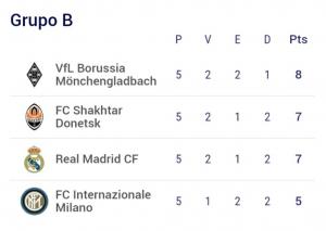 ¿Qué tiene que hacer el Real Madrid para pasar a octavos de la Champions League?