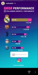 El Real Madrid también es líder en redes sociales