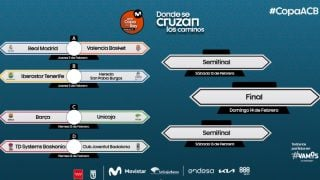 Los cruces de la Copa del Rey de Baloncesto 2020.