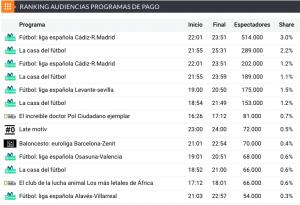 La Liga invisible de Tebas: el Alavés – Villarreal se vio menos que un documental de depredadores africanos
