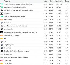 La Superliga no es invisible: el Chelsea – Real Madrid tuvo 1,5 millones de espectadores de pago
