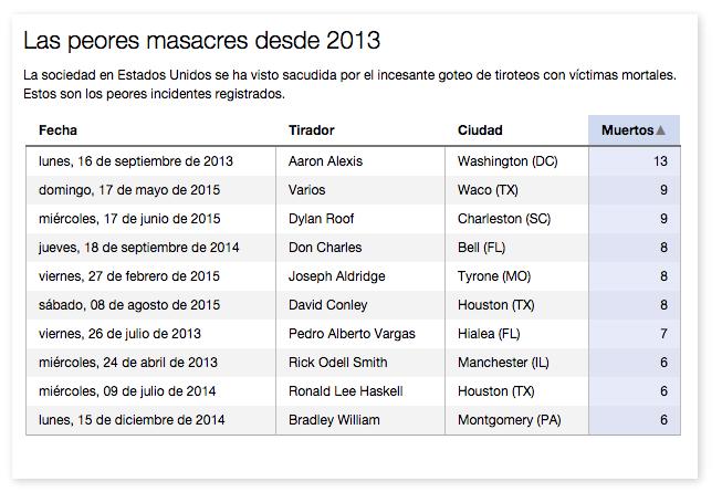 Masacres-Estados-Unidos