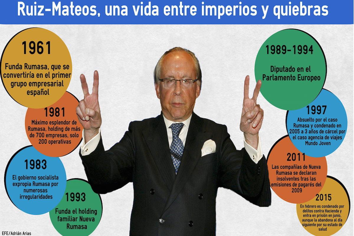 Infografía Ruiz Mateos