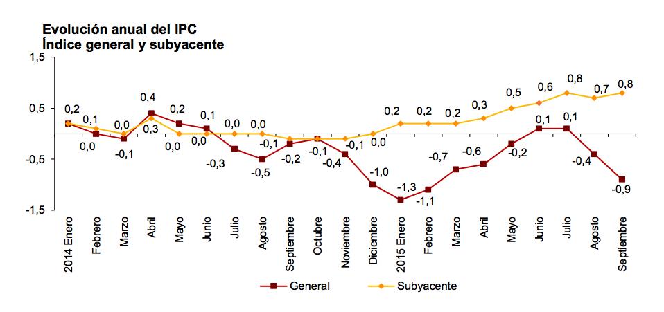 IPC sep 2015