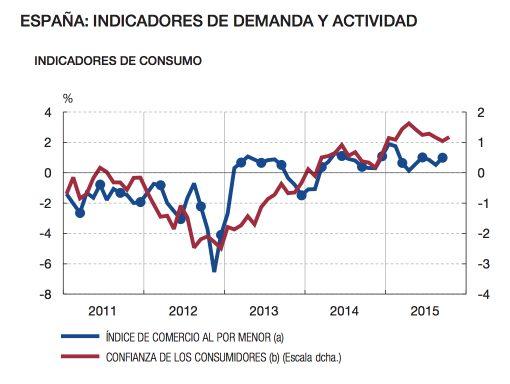 (Fuente: Banco de España)