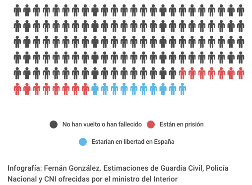 Interior dice que en España hay en libertad 10 miembros de EI retornados de Siria