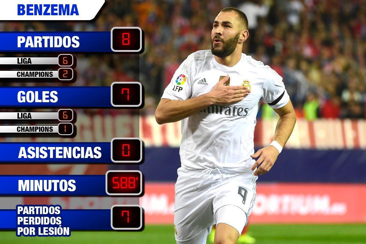 Los números de Benzema esta temporada.