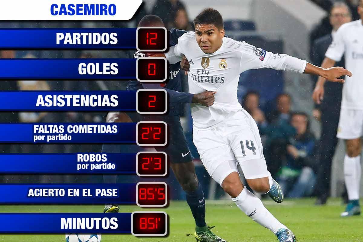 Casemiro es clave en el centro del campo del Real Madrid
