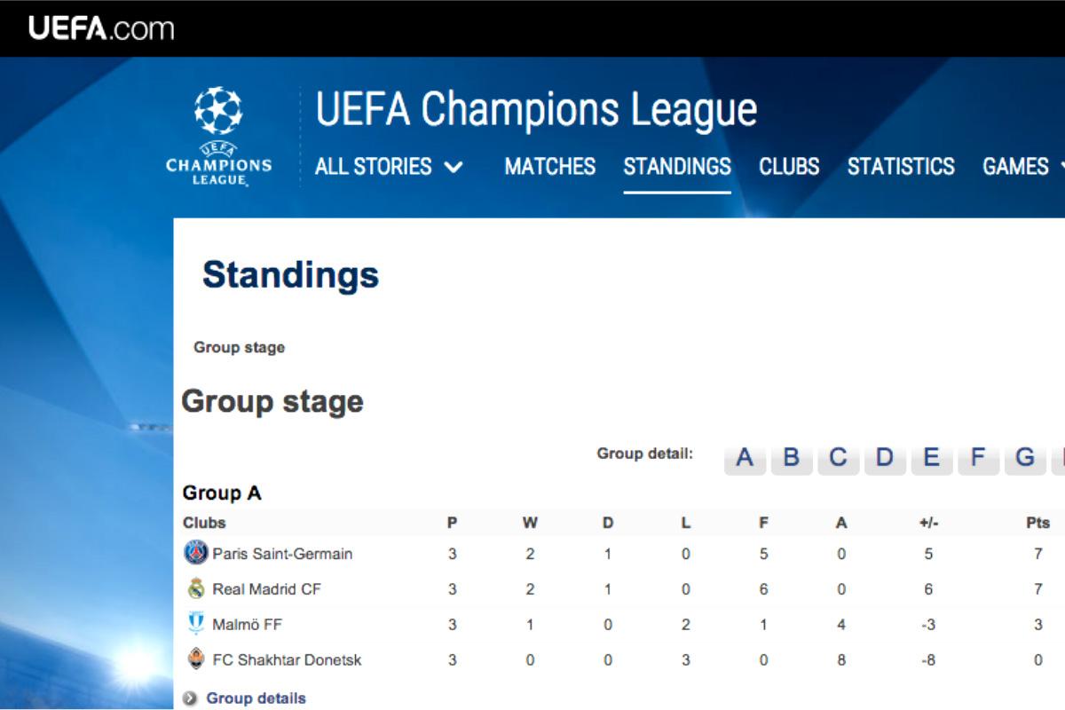 Clasificación del Grupo A de la Champions League en la página oficial de la UEFA.