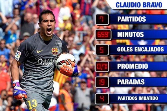 Las estadísticas de esta temporada de Claudio Bravo.