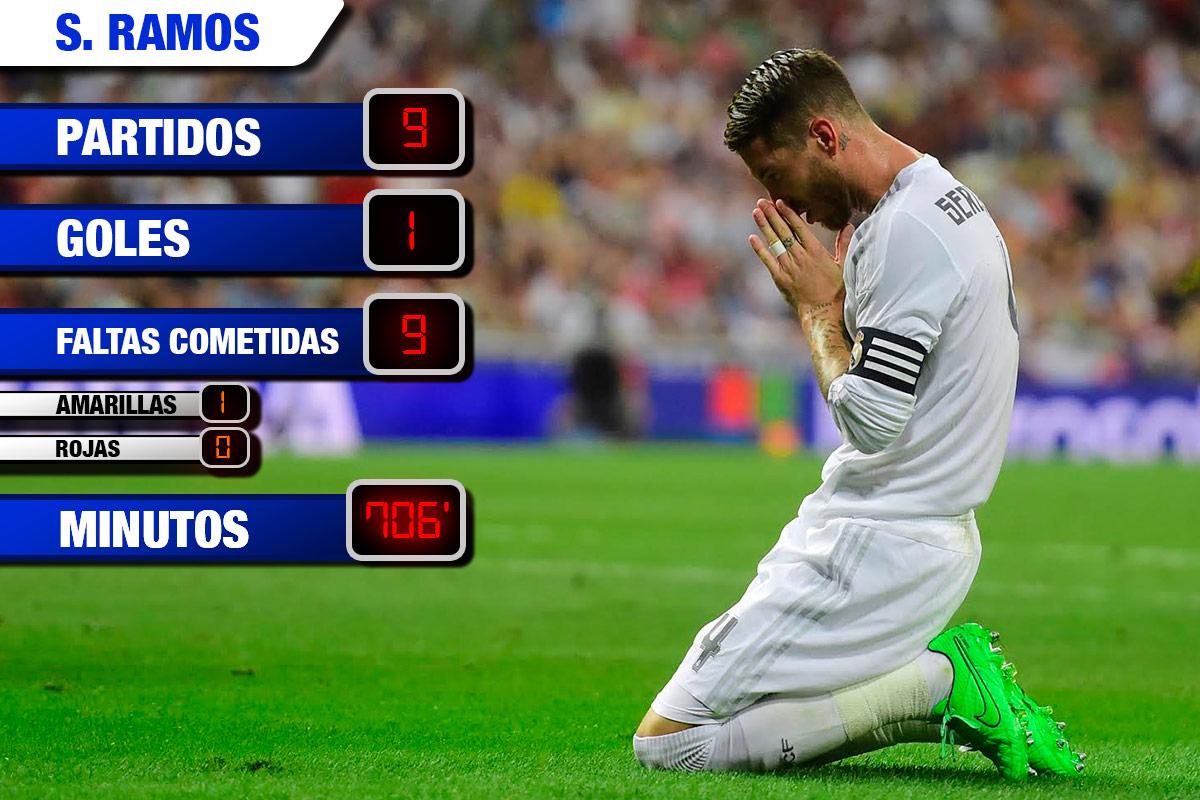 Las espectaculares estadísticas de Sergio Ramos.