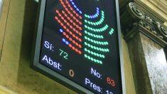 Panel con el resultado de la votación de la resolución independentista. (Foto: EFE)