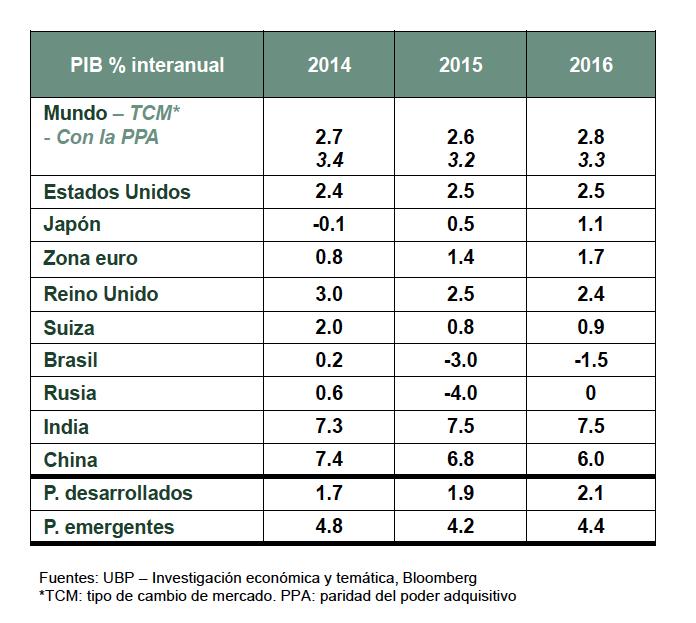 Previsiones de crecimiento para 2016. (Fuente: UBP)