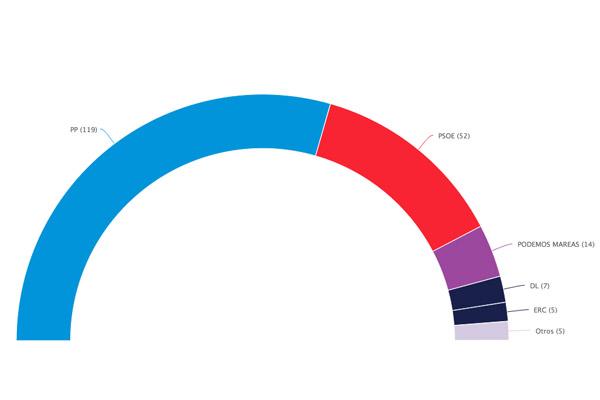 Mayoría absoluta del PP en el Senado: podrá torpedear todas las leyes