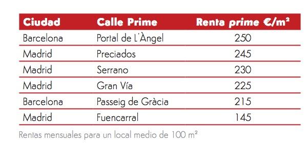 Las calles más caras de España (Fuente: JLL).