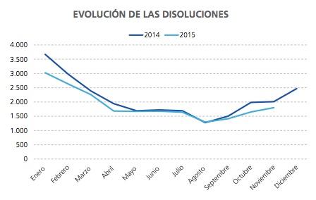 Disoluciones en 2015. Fuente: Informa D&B