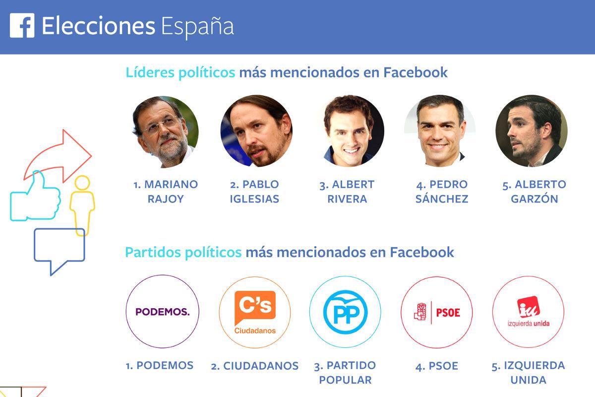 Ranking de candidatos y partidos de los que más se ha hablado hoy en Facebook