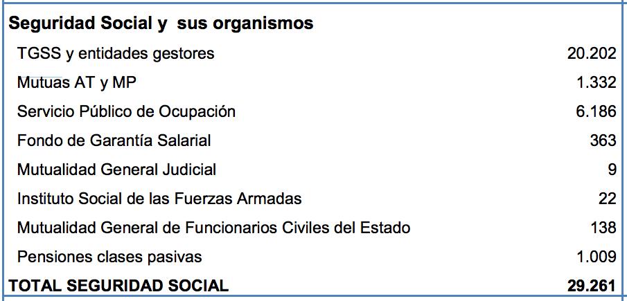 Gastos adicionales que tendría Cataluña como Estado independiente. (Fuente: Generalitat)