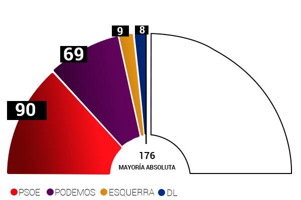 Pedro Sánchez necesitaría el apoyo de Podemos, ERC y Democracia y Libertad para ser elegido presidente con mayoría absoluta