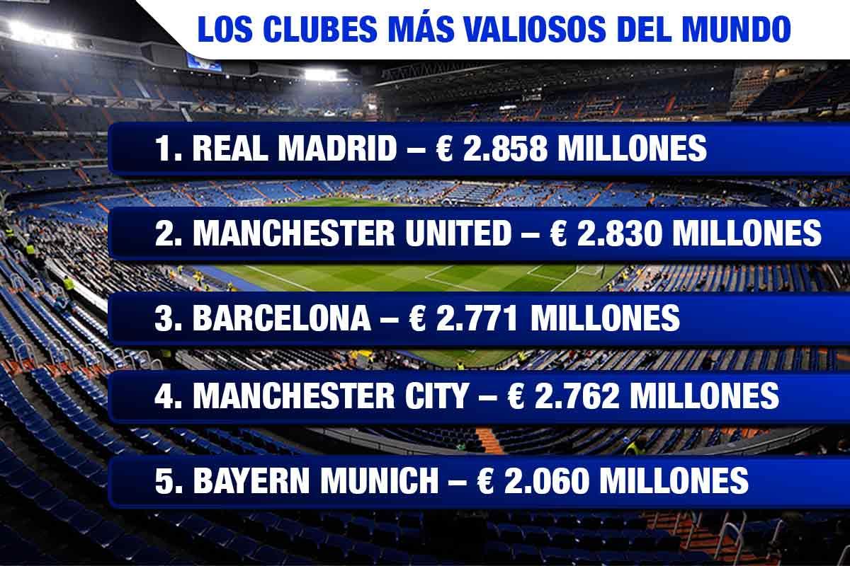El Real Madrid es el club más valioso del mundo y está tasado en 2.858 millones de euros