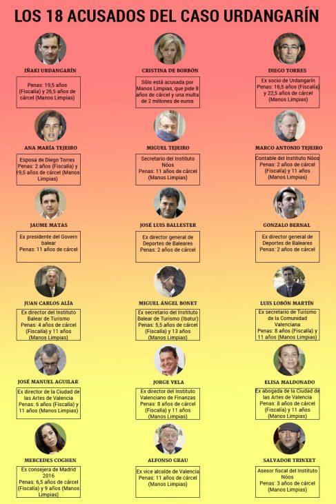 Estos son los 18 acusados que se sientan en el banquillo del 'caso Urdangarin'