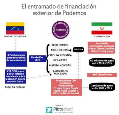 financiacion-podemos