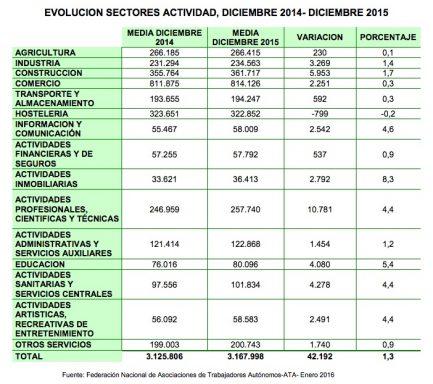 Autónomos por sectores en 2015 (Fuente: ATA).
