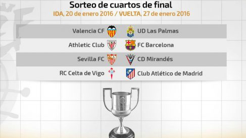 Emparejamientos de cuartos de la Copa del Rey (RFEF)