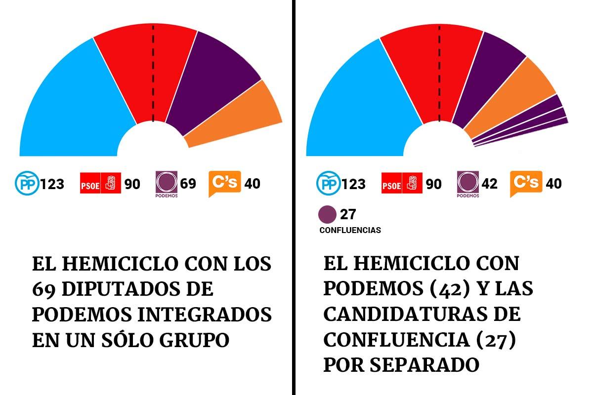 Así cambiará la composición del Congreso con un único grupo de Podemos o con sus marcas blancas integradas en un grupo propio.