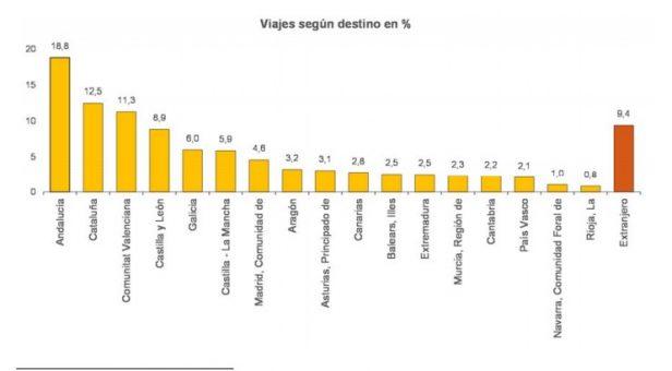 Destinos de los turistas españoles en el tercer trimestre de 2015 (Fuente: INE).
