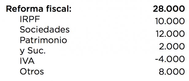 Reforma fiscal pretendida por Podemos (Fuente:  Propuesta Gobierno del cambio)