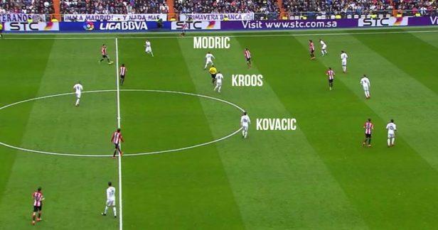 Kovacic se posicionó en una línea de tres en el medio.