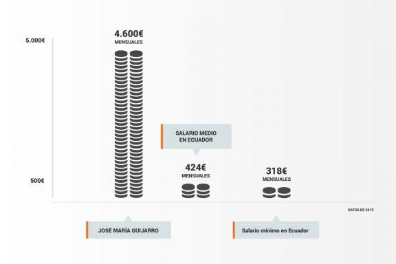 Salarios en Ecuador (Elaboración: Carmen Vivas). Pinchar para ampliar.