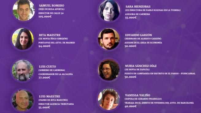 Enchufes Podemos: los de Iglesias colocan a parientes y parejas con sueldos de hasta 105.000 €