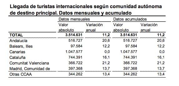 Turistas por comunidad autónoma.