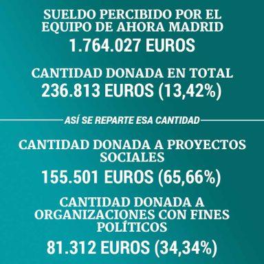 Carmena gana 100.000€ pero es la que menos dona de Ahora Madrid