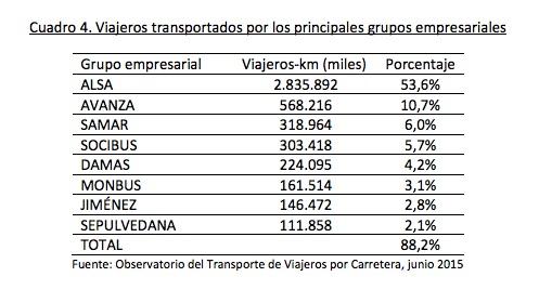 Grandes adjudicatarios de líneas de autobús.