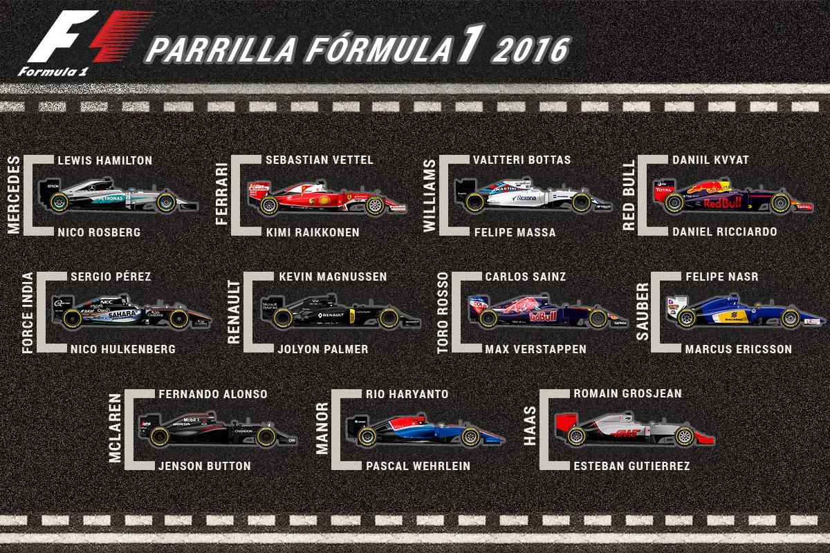 Parrilla de Fórmula 1 en 2016