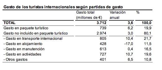 Partidas de gasto de los turistas en enero.
