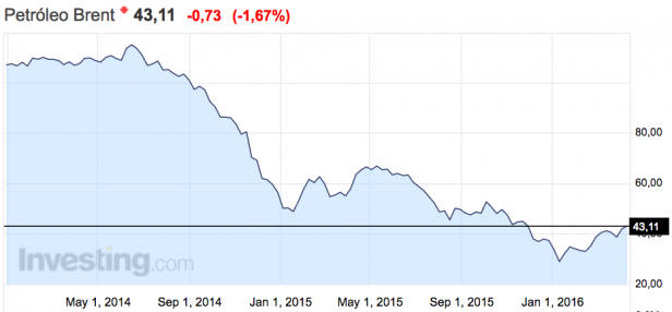 Cotización barril de Brent (Fuente: Investing).