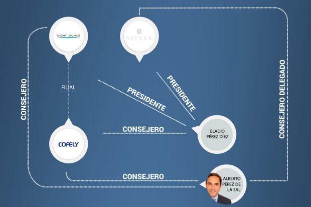 La vinculación de Seinsa con GDF Suez y Cofely (Gráfico: OKDIARIO)