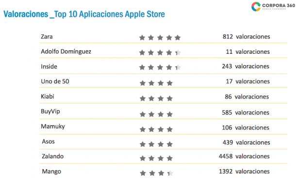 Aplicaciones de moda en iPhone más valoradas. Fuente:  Corpora360 y Acotex (Pinchar para ampliar)