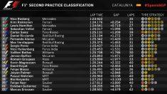 Así han quedado los entrenamientos libres del GP de España.