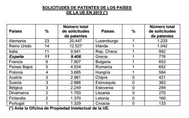 Solicitudes de patentes por países de la UE