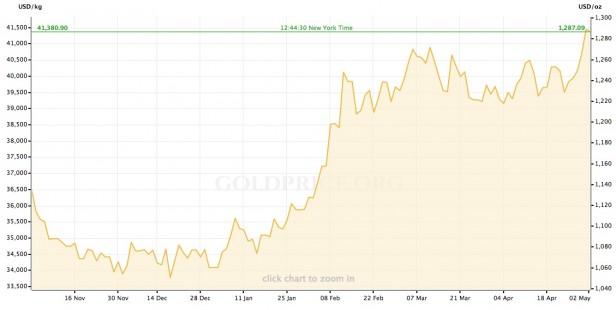Cotización del oro en el último medio año.