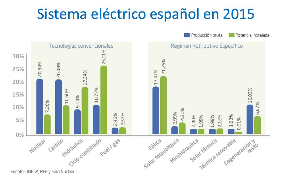 Nuclear, tarifar, contaminar... - Página 4 Energialelectrica2015